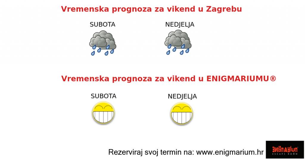 vremenska prognoza za escape room Zagreb